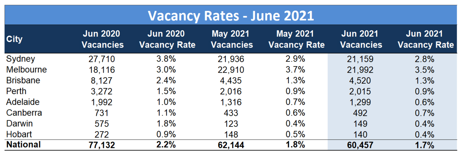 Vacancy rates continue to shrink across capital cities.