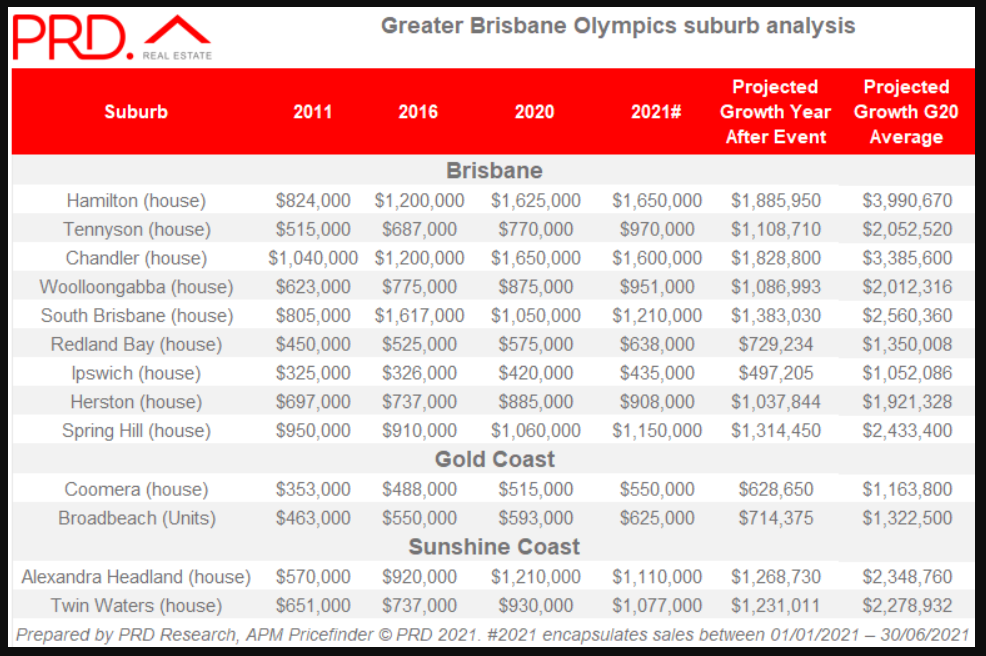 Brisbane house prices could reach as high as $1.7m after the Olympics in 2032.