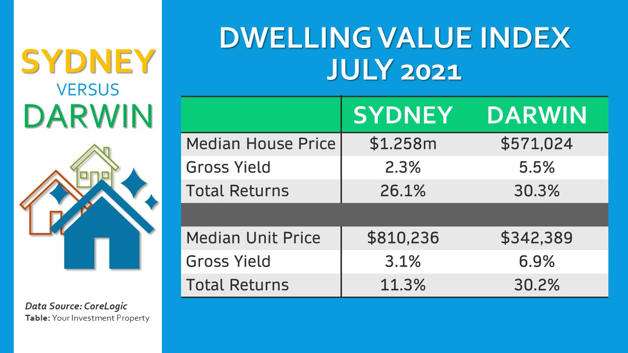 Investors in Sydney are increasingly becoming attracted to Darwin's strong market fundamentals.