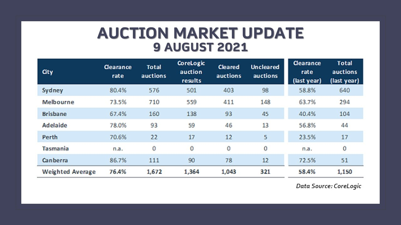 Auction clearance rate remained steady despite the lockdowns in three cities.