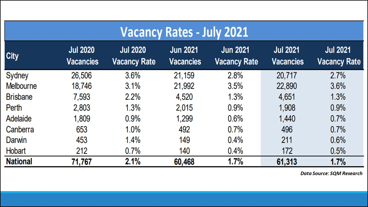 Vacancy rates remain tight, particularly in smaller capital cities.