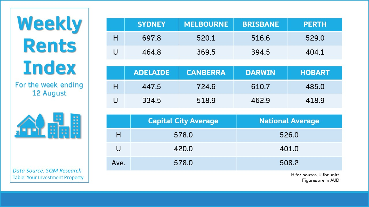 Rents are rising substantially in smaller capital cities.
