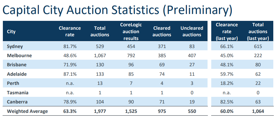 The overall clearance rate has fallen to its lowest since June 2020 as restrictions in Melbourne continues to drag down auction activity.