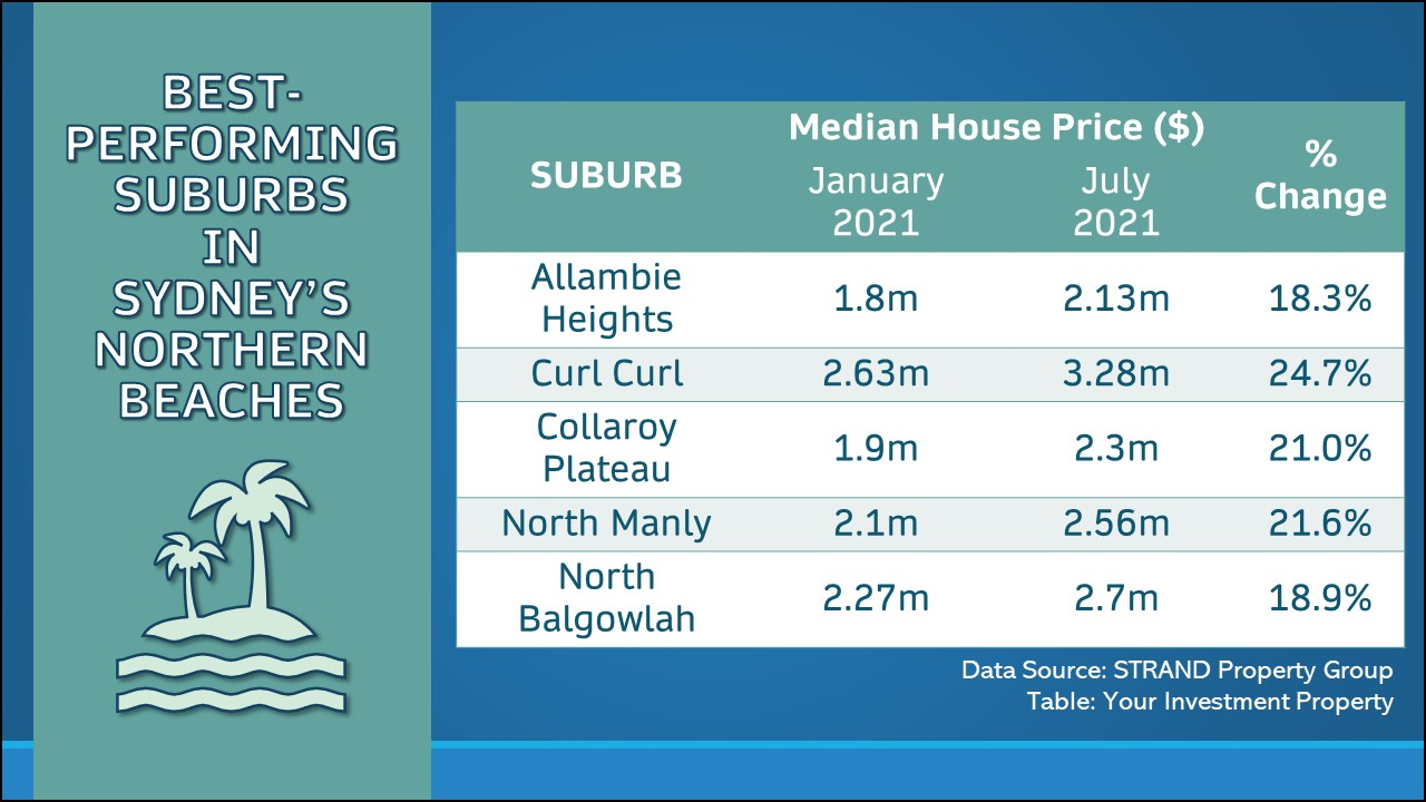 Northern Beaches suburbs are experiencing huge gains in median prices since the start of the year.