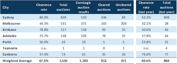 The lacklustre performance of Melbourne's auction market continues to drag the overall clearance rate across all capital cities.