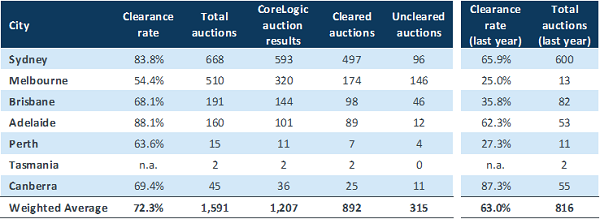Sydney has reported an above 80% auction clearance rate for the 7th consecutive