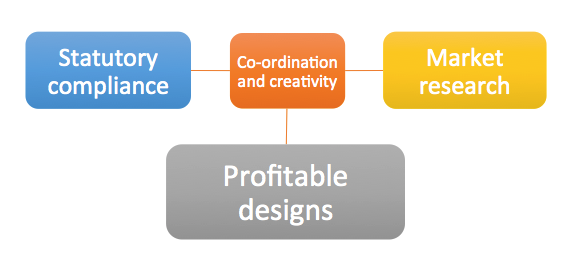 Flow chart that shows the steps to a profitable design for property developers