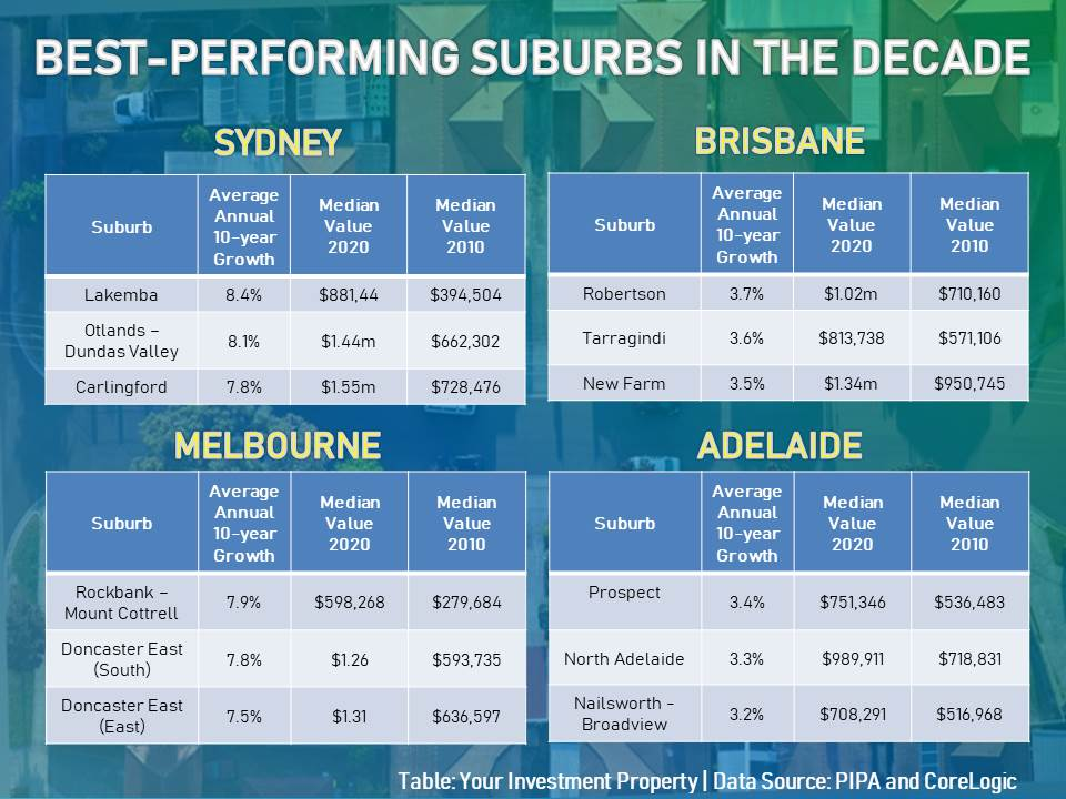 These are the list of suburbs in Sydney, Brisbane, Melbourne, and Adelaide that posted the highest gains in the decade.