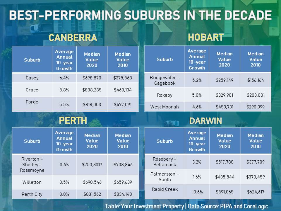 These are the list of suburbs in Canberra, Hobart, Perth, and Darwin that posted the highest gains in the decade.