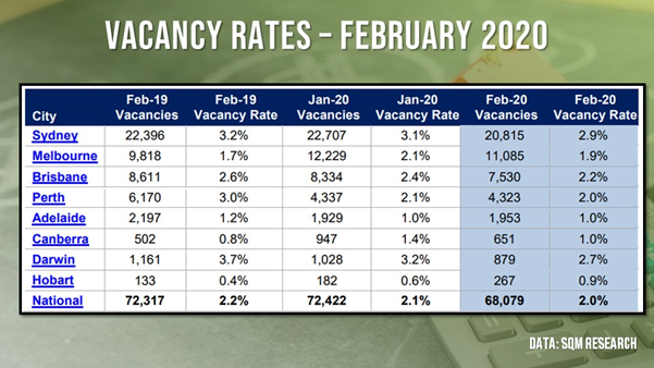 Vacancy rates declined across the combined capital cities in February, indicating a strong demand.