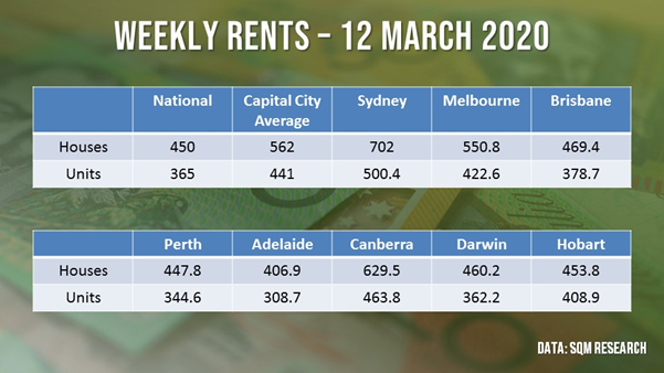 Weekly rents across capital cities decreased by 1.2% for houses and 0.2% for units over the week to 12 March 2020.