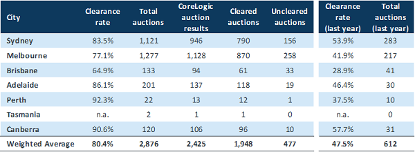 Auction activity surged across capital cities over the previous weekend, with Melbourne reporting the highest auction volume and Perth registering the strongest clearance rate.