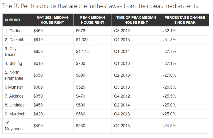 ALT TEXT: Around 235 suburbs in Perth have reported rents that are significantly cheaper than their previous peaks.