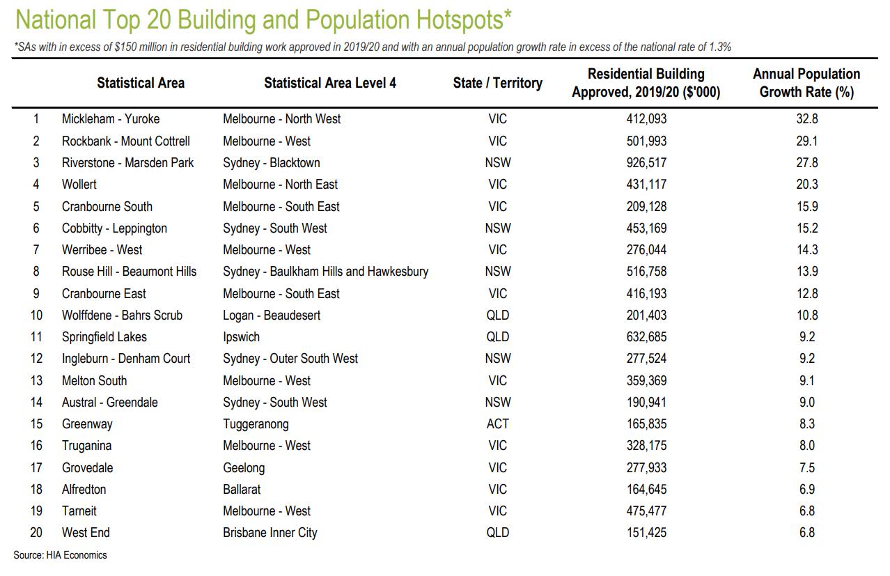 Eleven of the 20 hotspots for building activity are in Victoria, according to HIA Economics