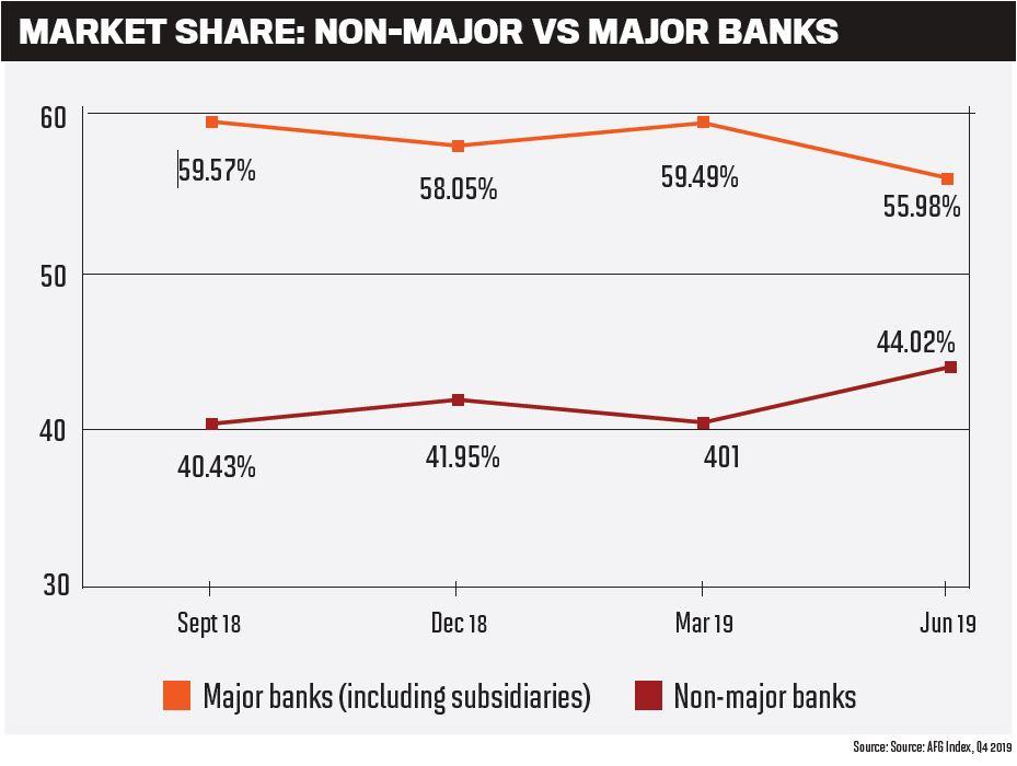 Market share: non-major vs major banks