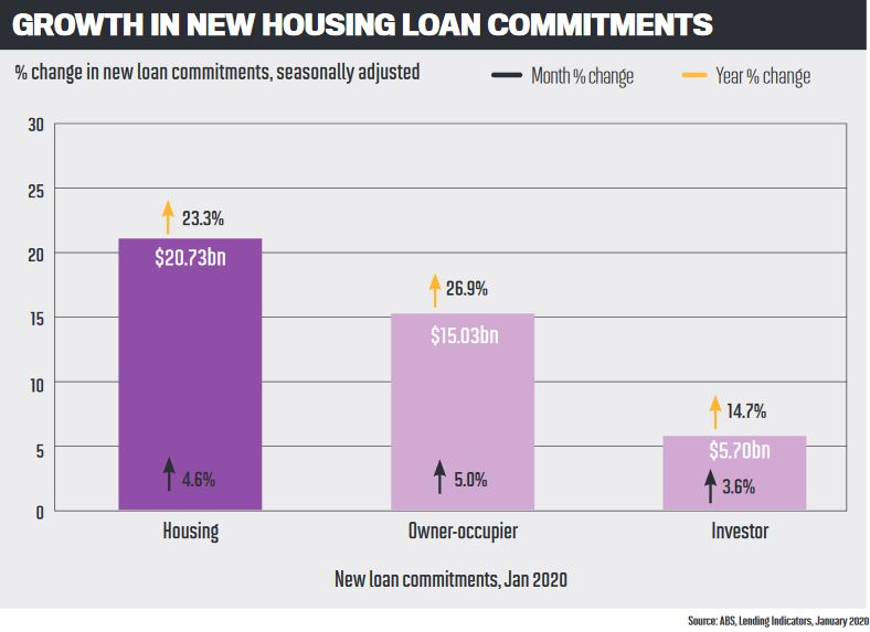 Growth in new housing loan commitments