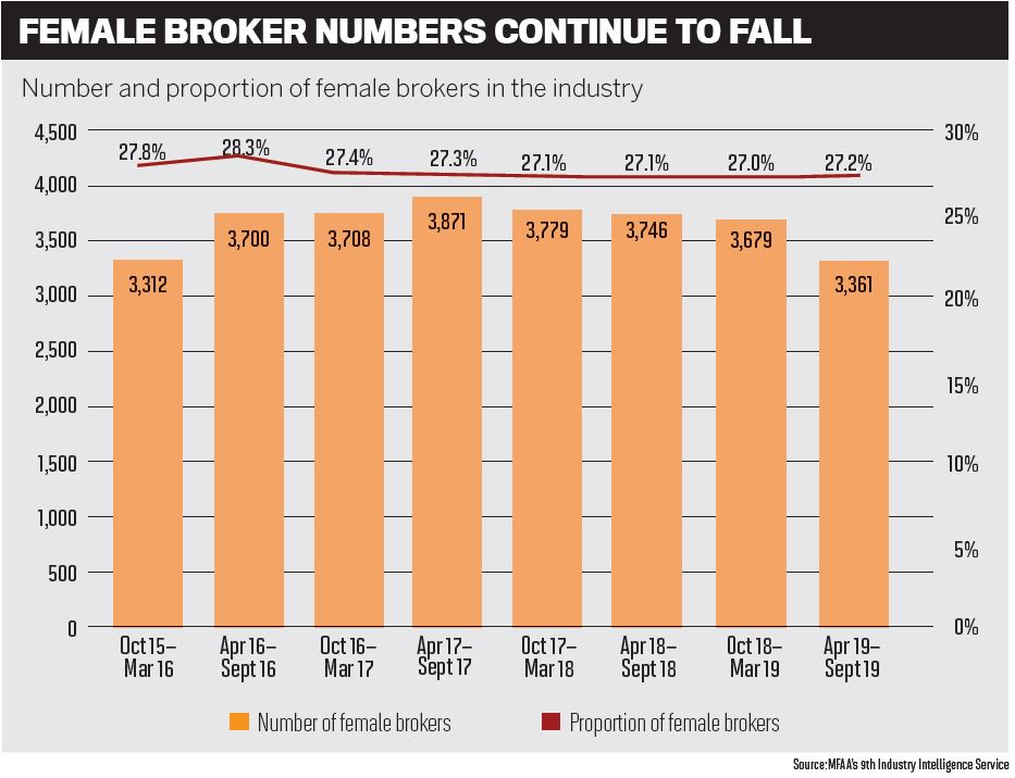 Female broker numbers continue to fall