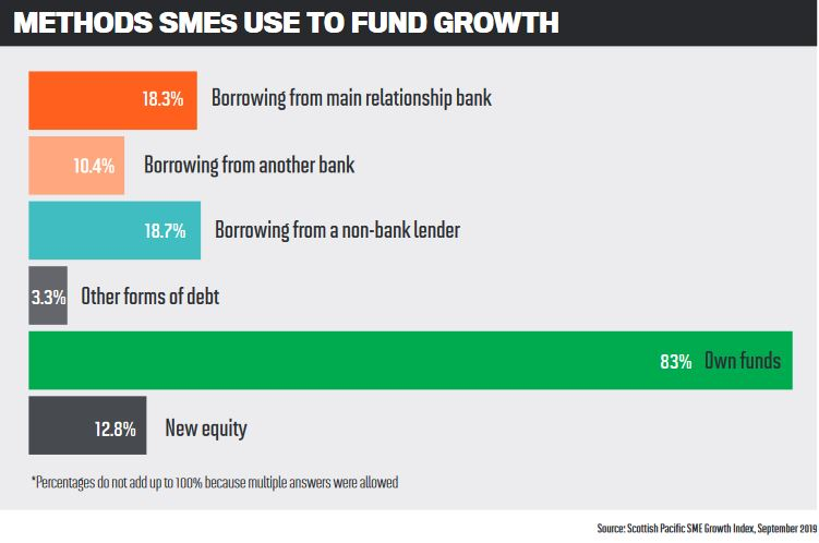 Methods SMEs use to fund growth