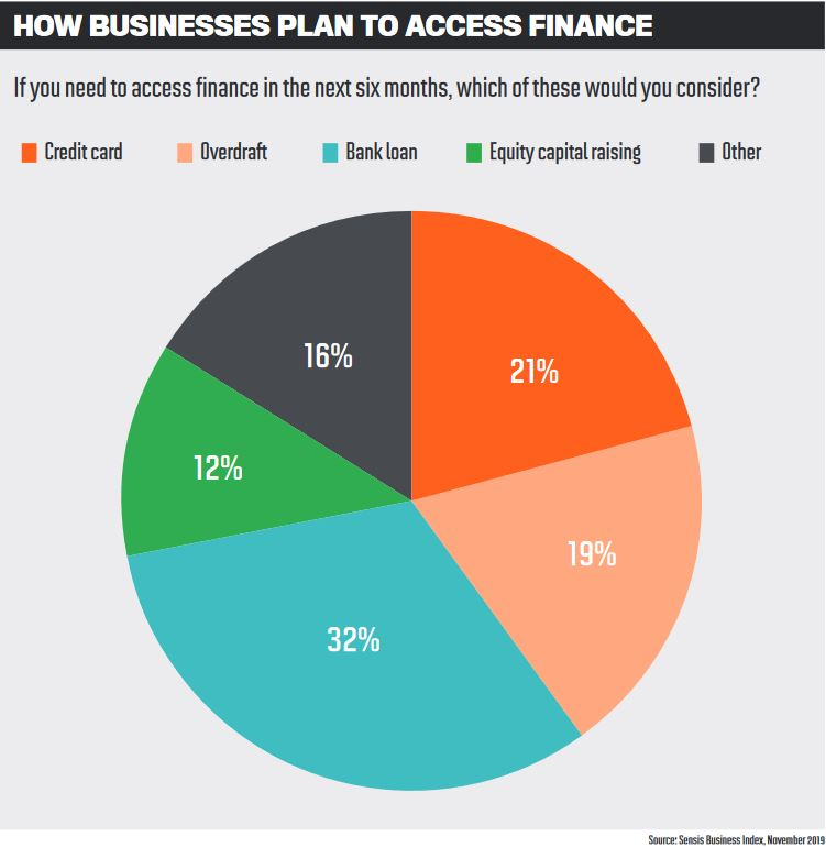 How businesses plan to access finance