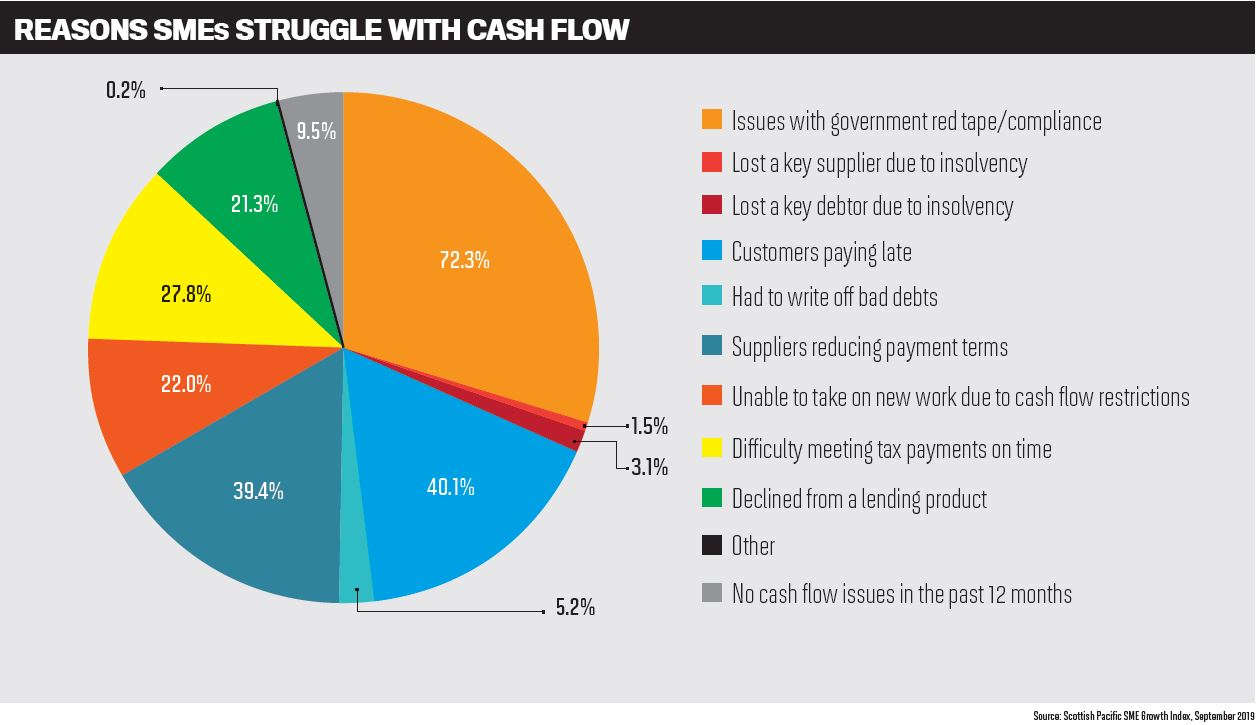 Reasons SMEs struggle with cash flow