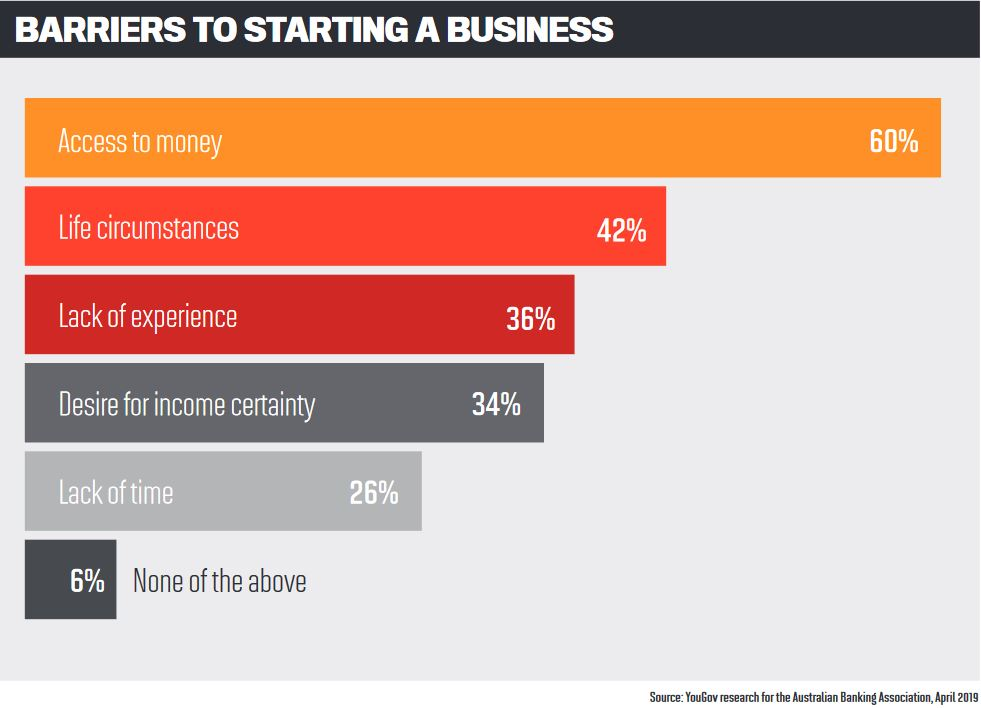Barriers to starting a business