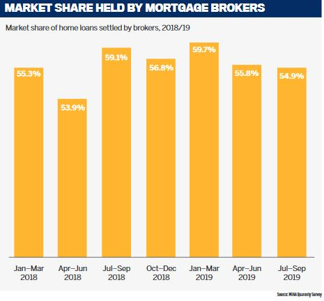 Market share held by mortgage brokers