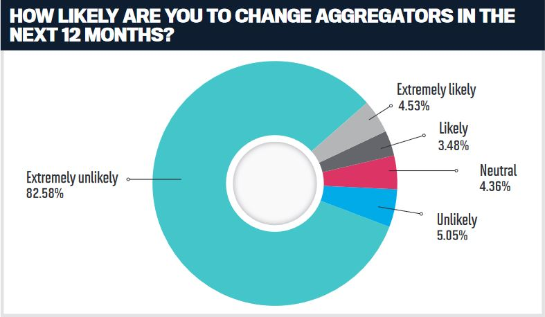 How likely are you to change aggregators in the next 12 months?