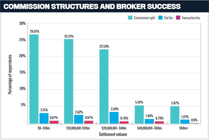 Commussion structures and broker success