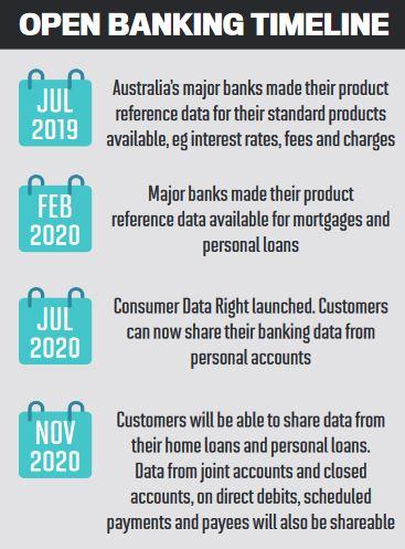 Open banking timeline