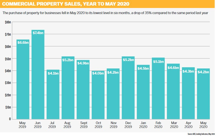 Commercial property sales, year to May 2020