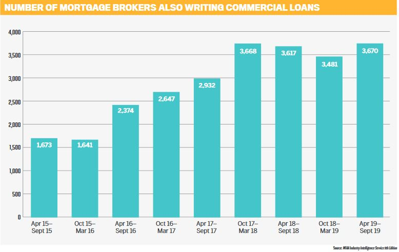 Number of mortgage brokers also writing commercial loans