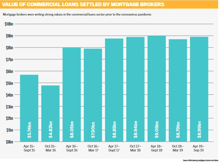 Value of commercial loans settled by mortgage brokers