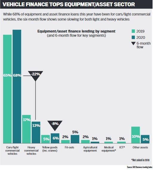 Vehicle finance tops equipment/asset sector