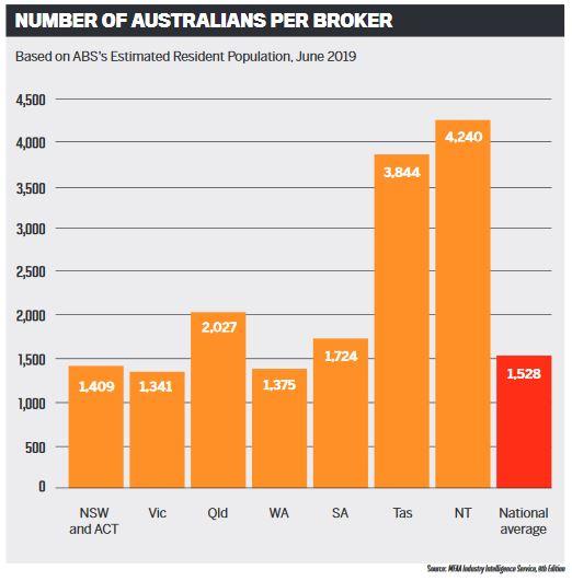 Number of Australians per broker