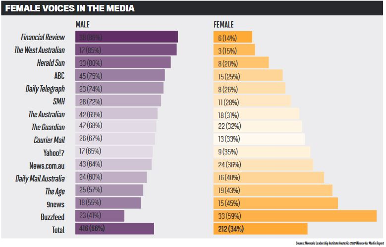 Female voices in the media