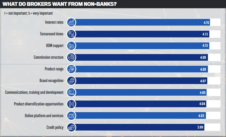 What do brokers want from non-banks?