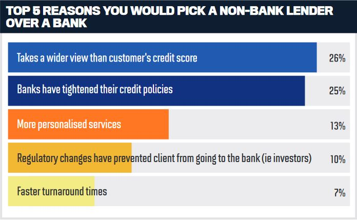 Top 5 reasons you would pick a non-bank lender over a bank