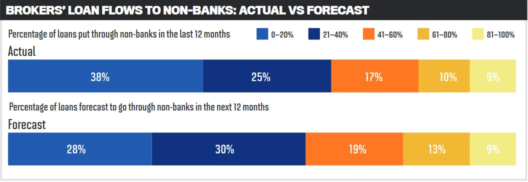 Brokers' loan flows to non-banks: actual vs forecast