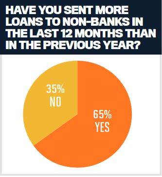 Have you sent more loans to non-banks in the last 12 mponths in the previous year?