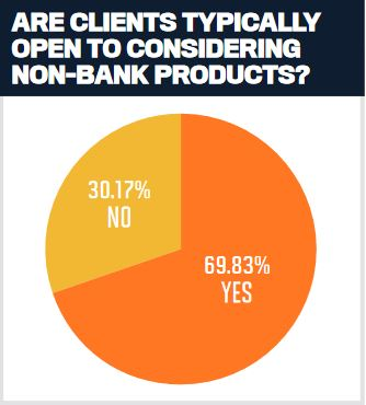 Are clients typically open to considering non-bank products?