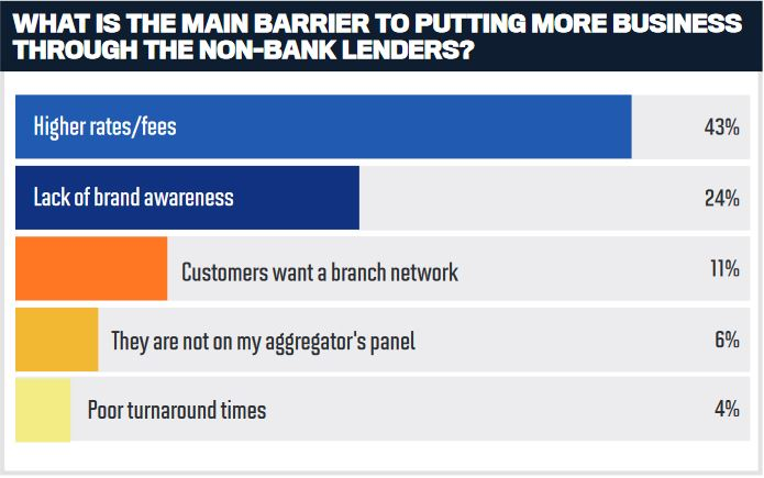 What is the main barrier to putting more business through the non-bank lenders?