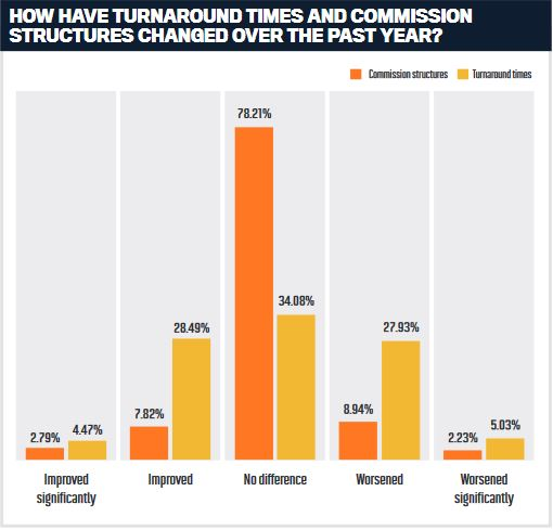 How have turnaround times and commission structures changed over the past year?