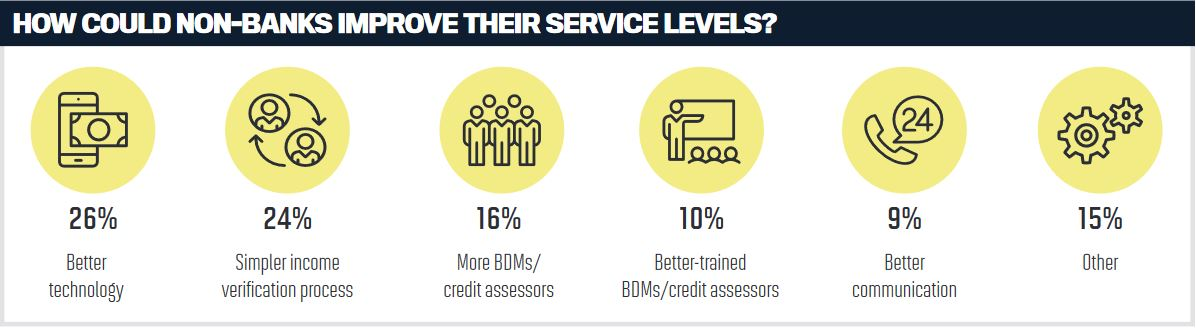 How could non-banks improve their service levels?
