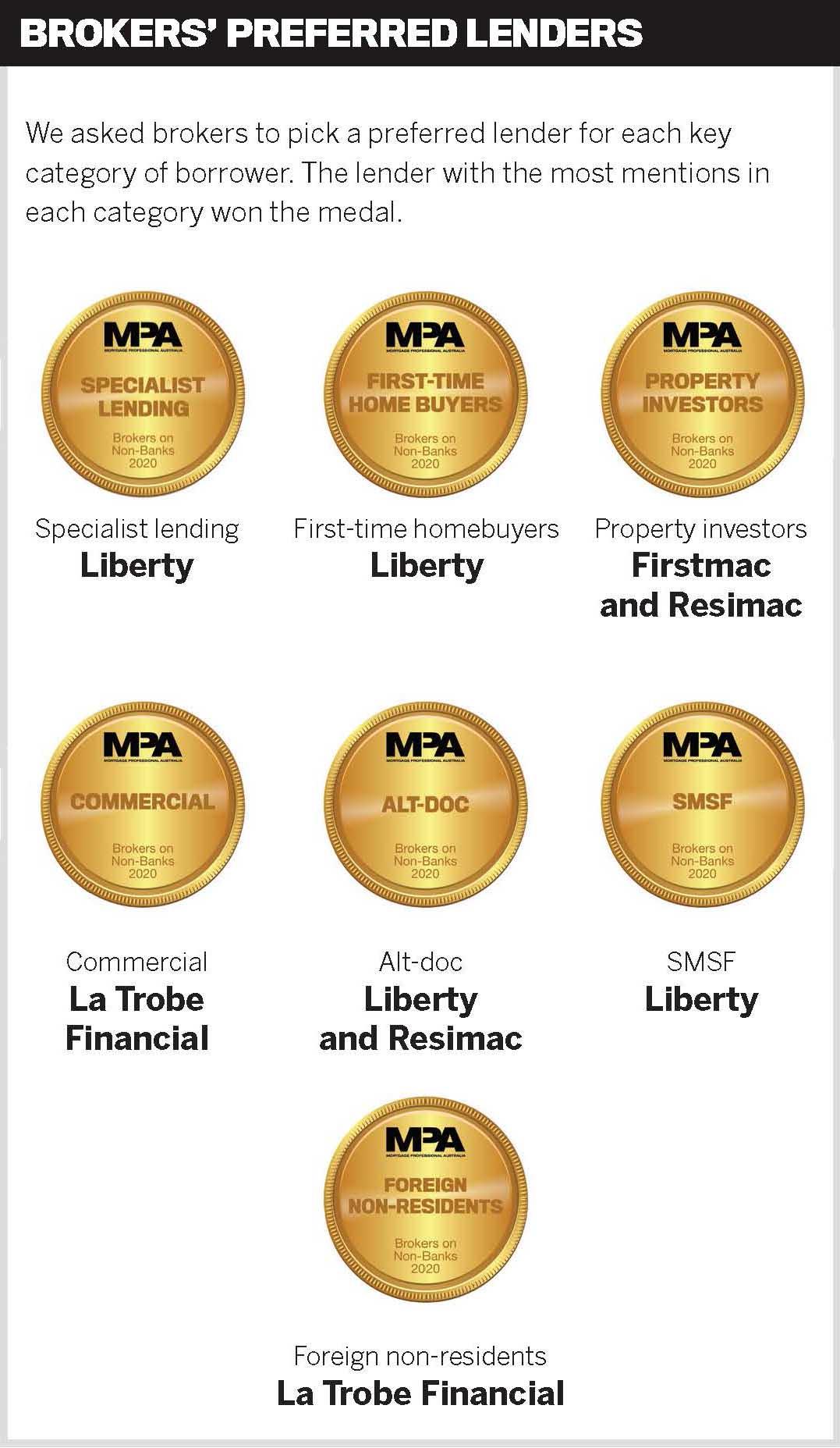 Brokers' preferred lenders