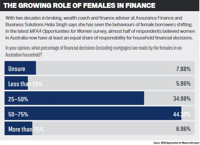 The growing role of females in finance