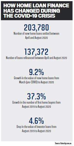 How home loan finance has changes during the COVID-19 crisis