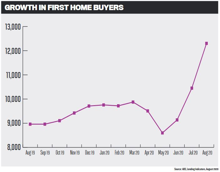 Gworth in first home buyers