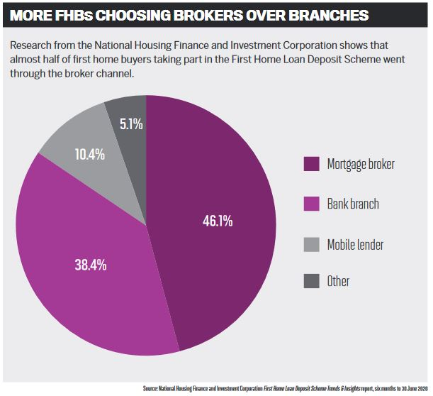 More FHBs choosing brokers over branches