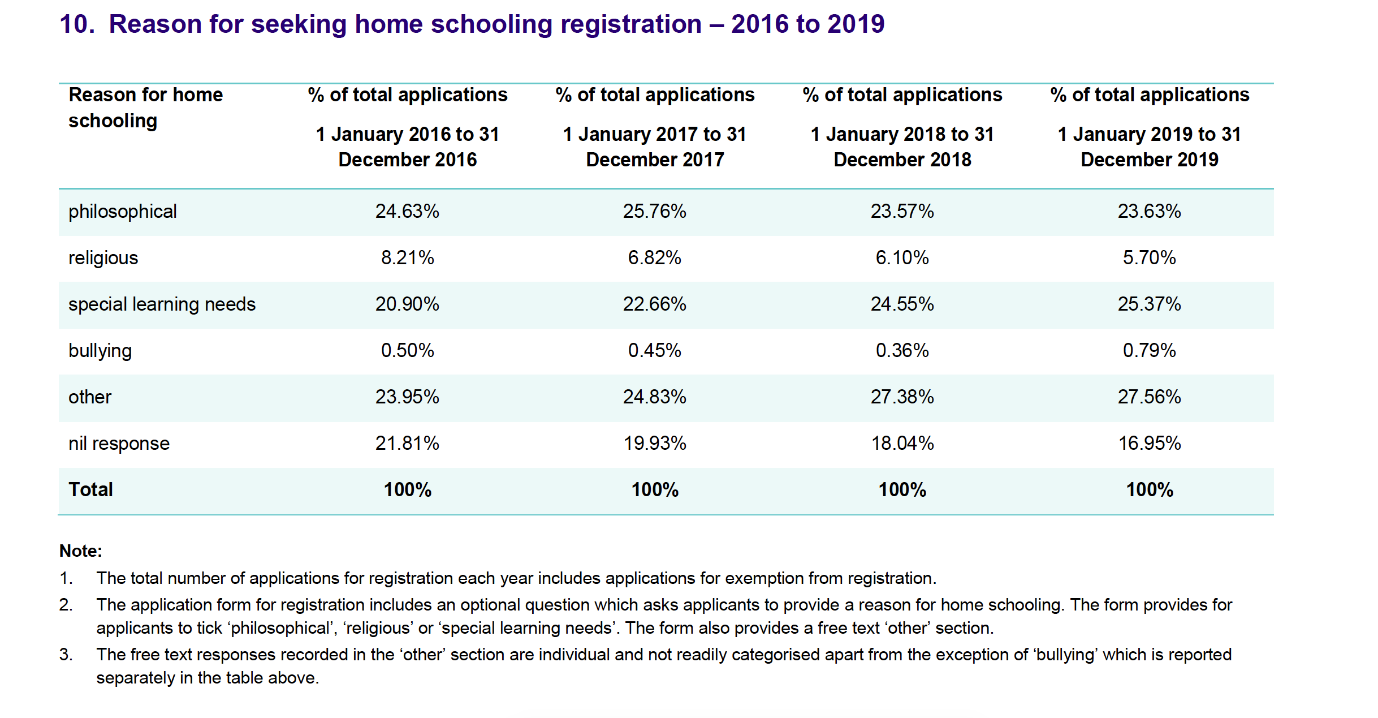 10. Reason for seeking home schooling registration - 2016 to 2019