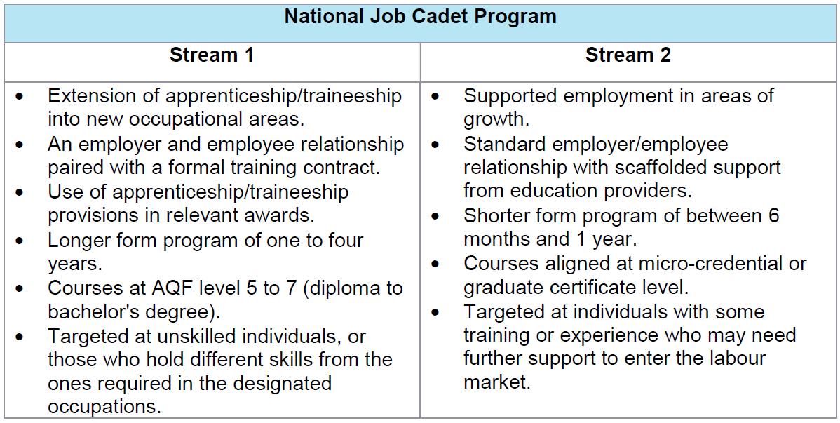 National Job Cadet Program